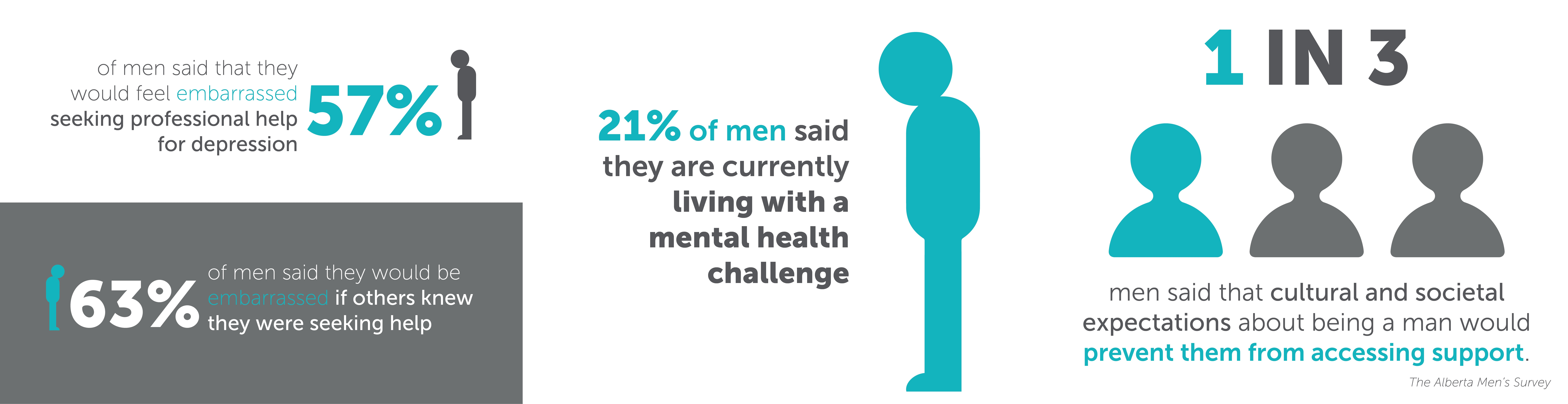 The Men S Health Issue That Isn T Being Talked About Calgary